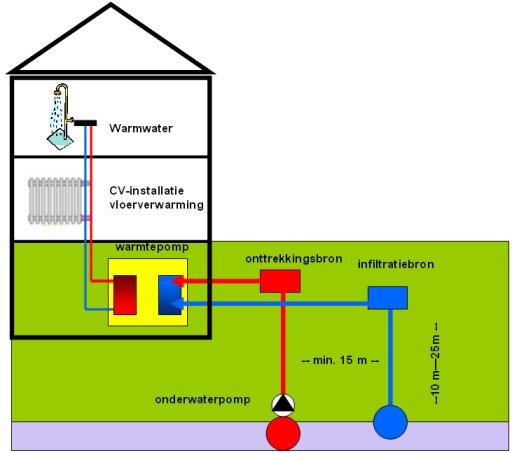 Warmtepompsystemen   Installatie van diverse types warmtepompen door loodgieter Doom Gerrit